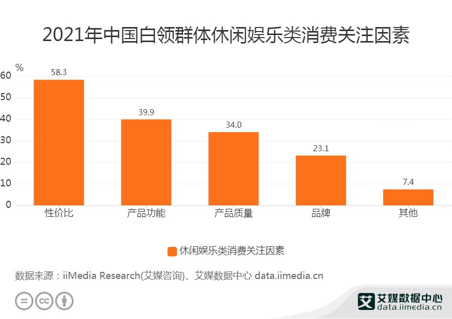 2021年中国白领群体休闲娱乐类消费关注因素