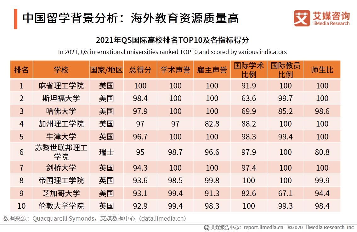 中国留学背景分析:海外教育资源质量高