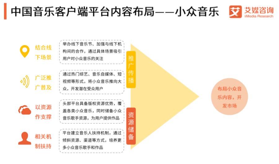 中国音乐客户端平台内容布局——小众音乐