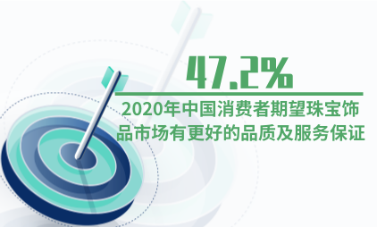 饰品行业数据分析:2020年47.2%中国消费者期望珠宝饰品市场有更好的品质及服务保证