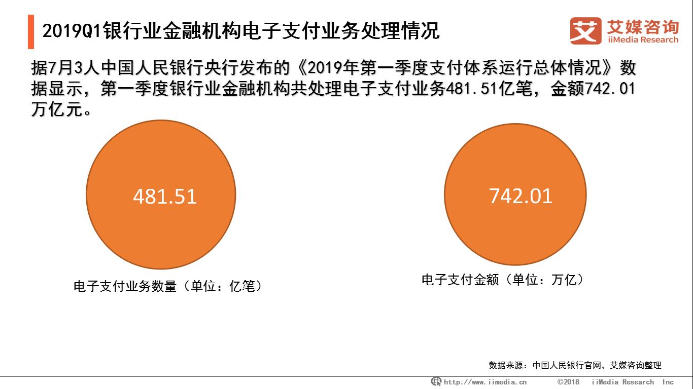 2019第一季度移动支付业务196.90亿笔,同比增长79.60%