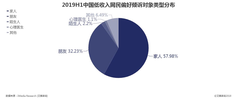 2019年中国低收入网民偏好倾诉对象类型分布