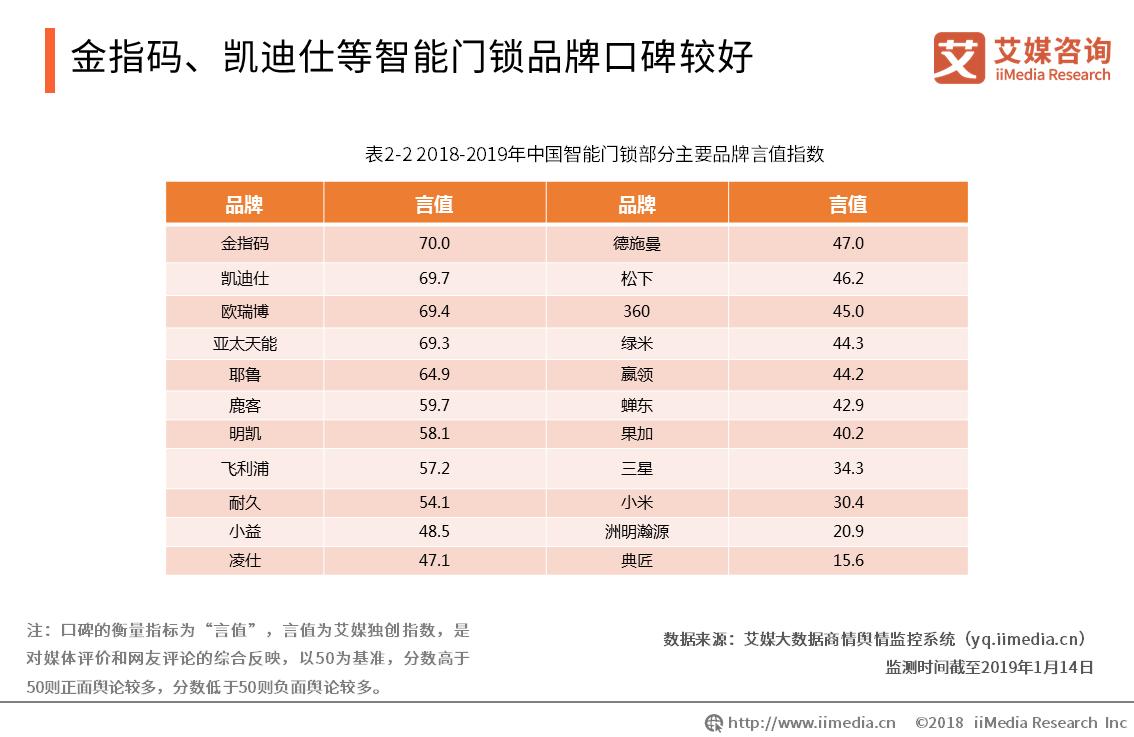 中国智能门锁品牌已超3500个,金指码、凯迪仕、欧瑞博口碑领先
