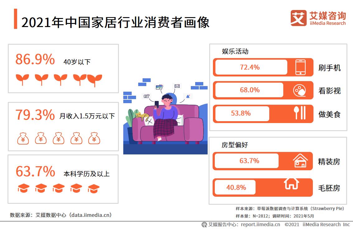 2021年中国家居行业消费者画像