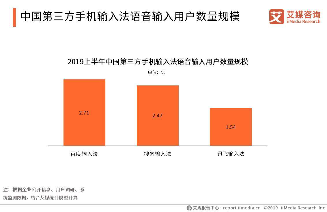 中国第三方手机输入法语音输入用户数量规模