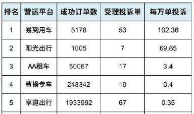 上海二季度网约车平台投诉排行:易到每万单投诉最多,高出行业平均值百倍