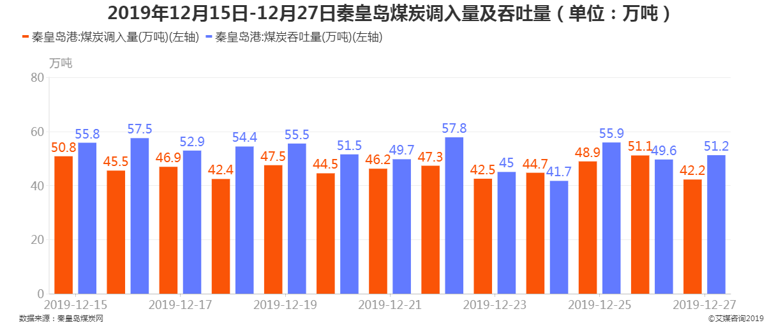 2019年12月15日-12月24日秦皇岛港煤炭调入量及吞吐量