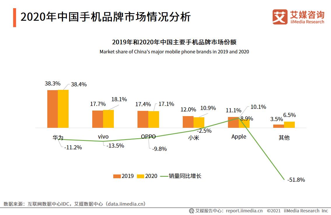 2020年中国手机品牌市场情况分析