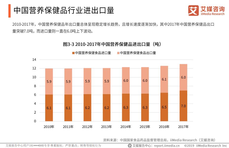 2010-2017年中国营养保健品进出口量