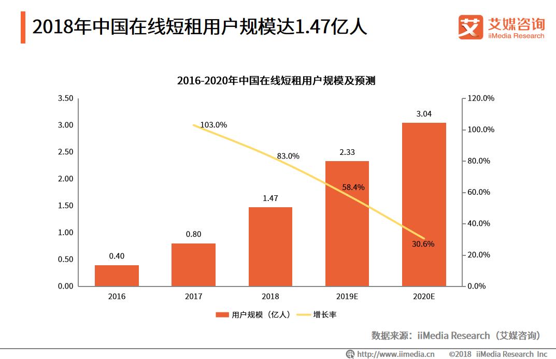 北京拟规范网上发布租房信息,中国在线租房行业发展趋势分析