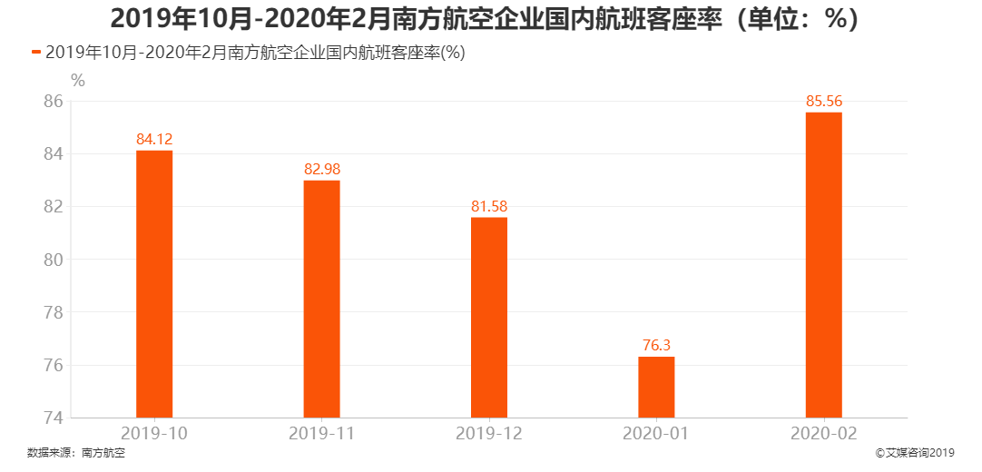 2019年10月-2020年2月南方航空企业国内航班客座率