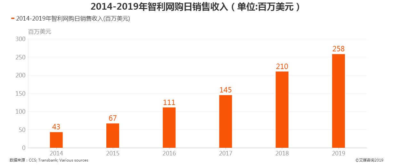 2014-2019年智利网购日销售收入