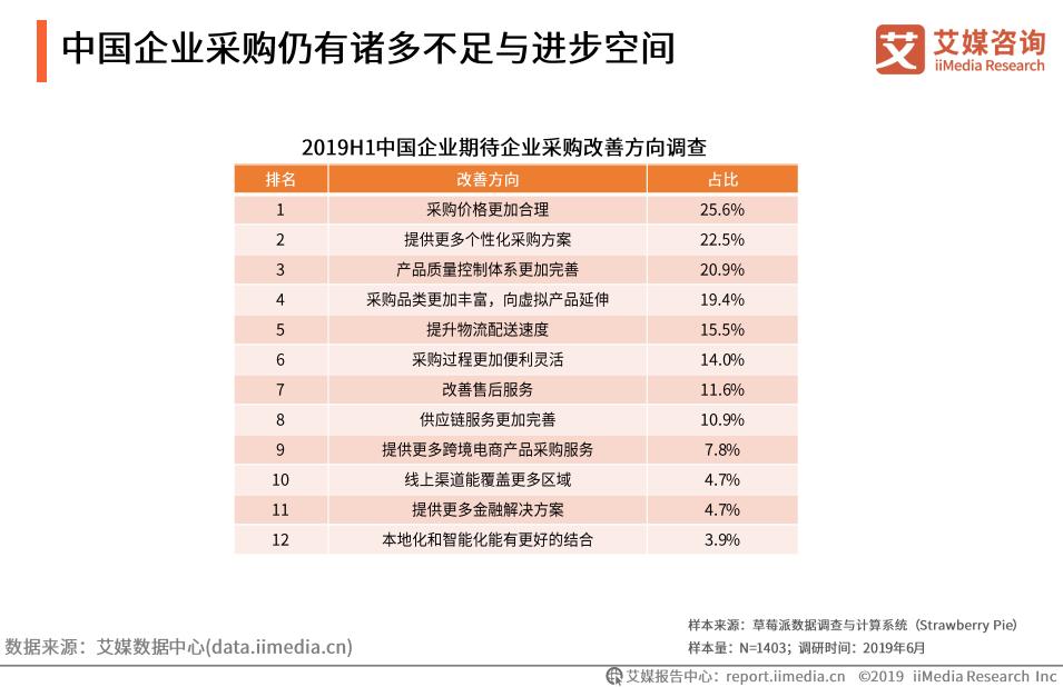 2019年中国企业采购行业发展现状及未来趋势分析