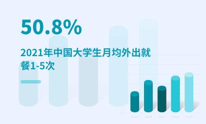 大学生群体数据分析:2021年中国50.8%大学生月均外出就餐1-5次