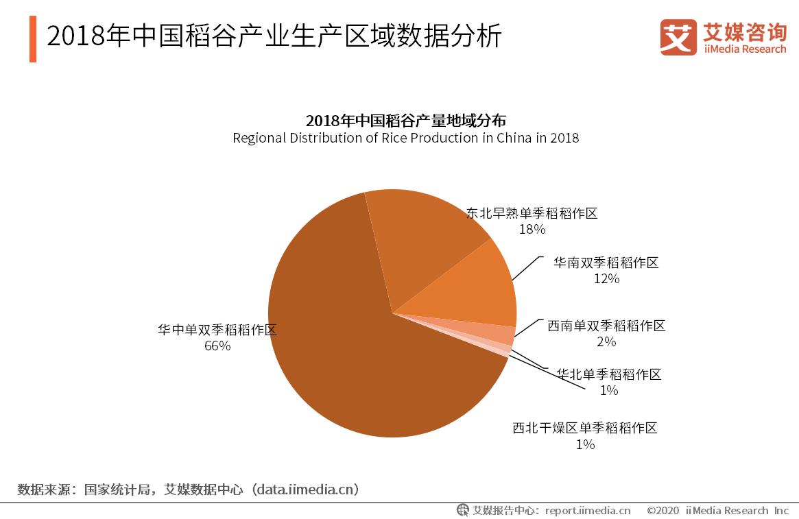 2018年中国稻谷产业生产区域数据分析