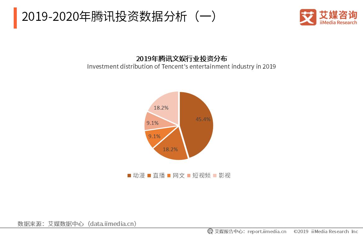 2019-2020年腾讯投资数据分析