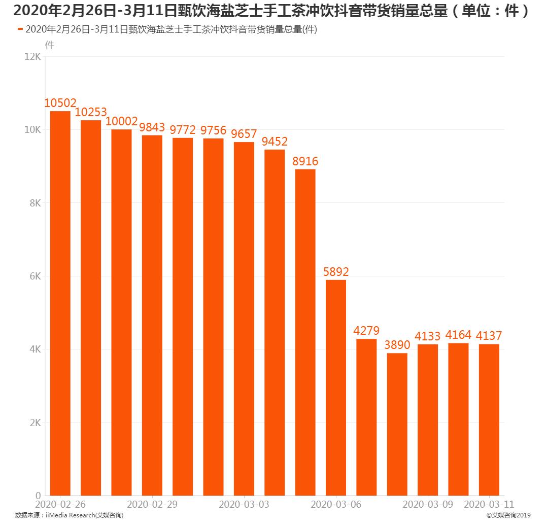 2020年2月26日-3月11日甄饮海盐芝士手工茶冲饮抖音带货销量总量