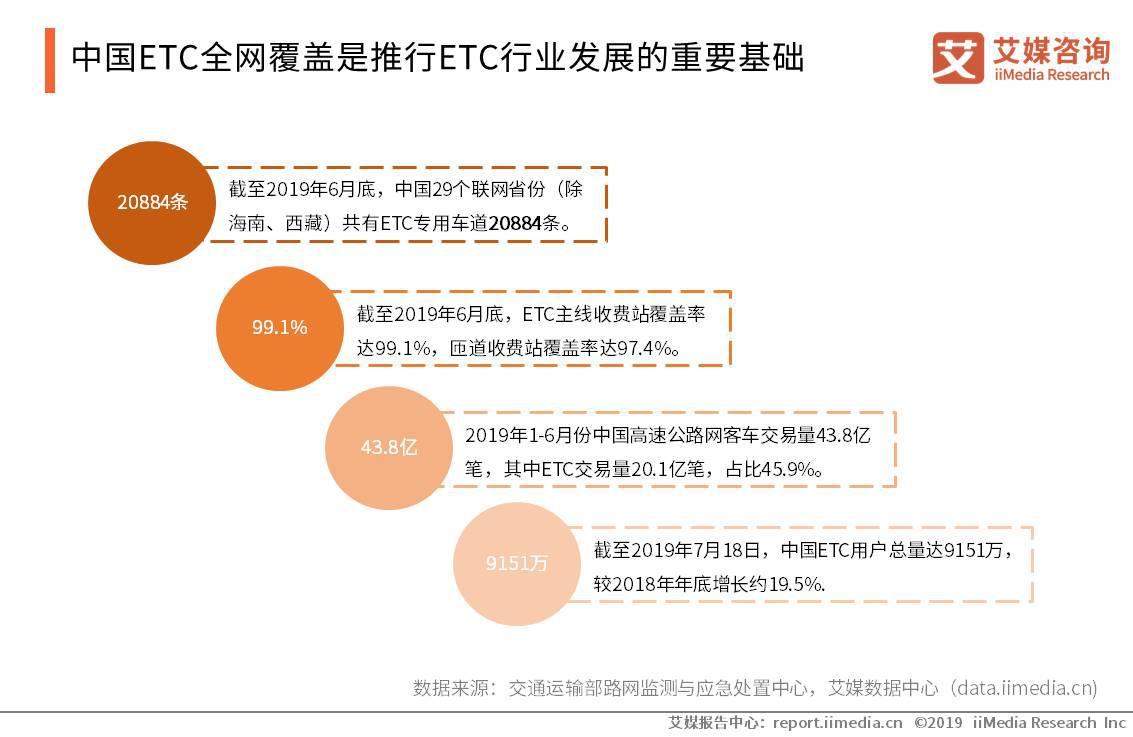 中国ETC全网覆盖是推行ETC行业发展的重要基础