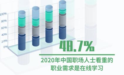 招聘行业数据分析:2020年中国48.7%职场人士看重的职业需求是在线学习