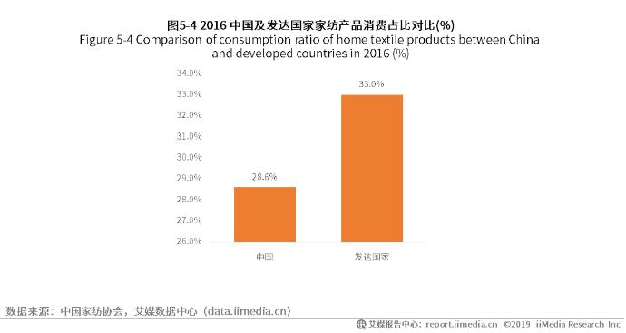 中国及发达国家家纺产品消费占比
