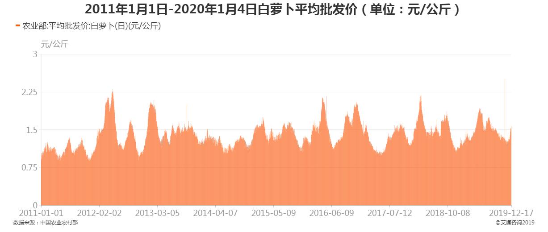 2011年1月1日-2020年1月4日白萝卜平均批发价