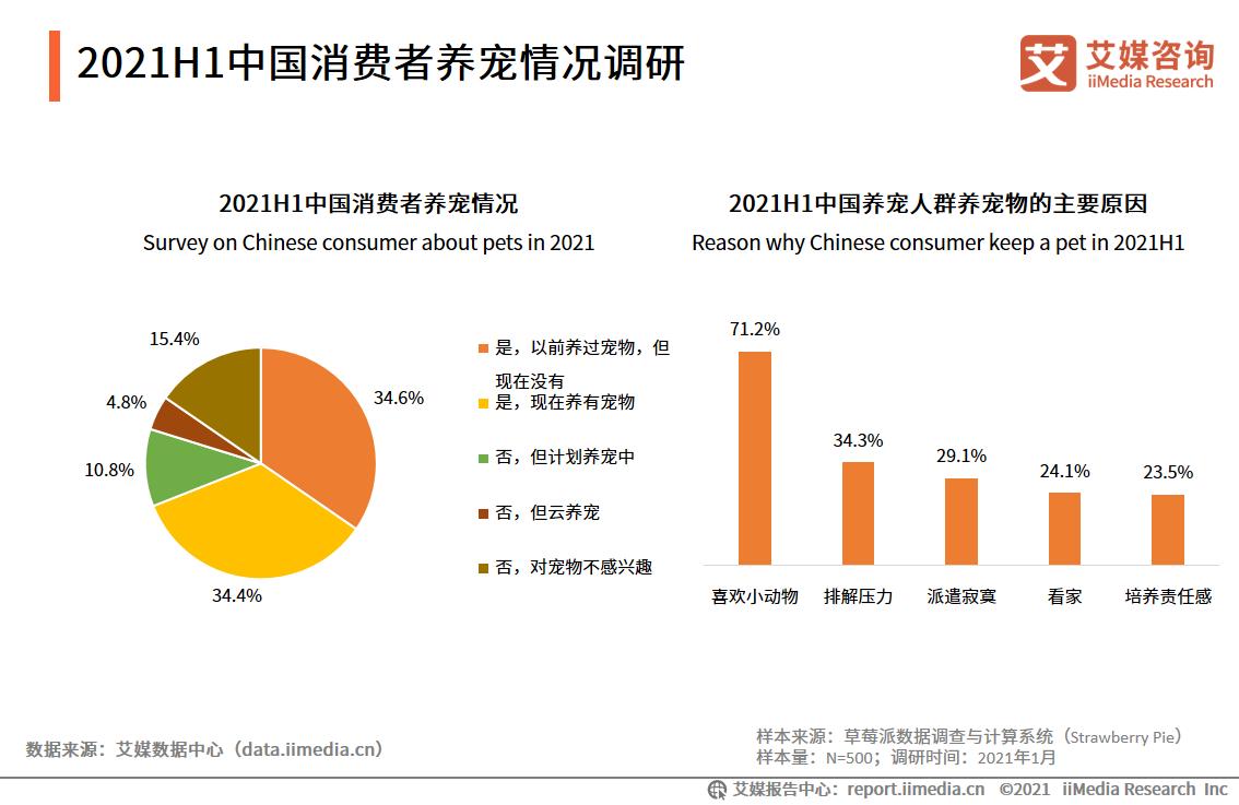 2021H1中国消费者养宠情况调研