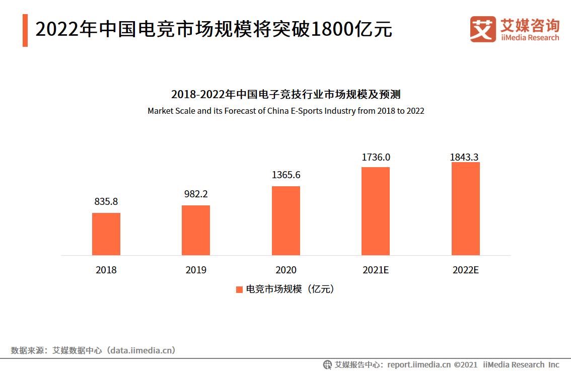 2022年中国电竞市场规模将突破1800亿元
