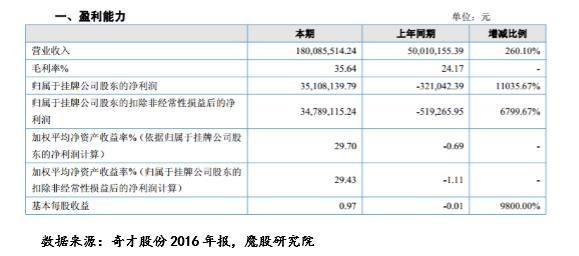 奇才股份2016年营收同比增长2.6倍,来年更上一层楼?