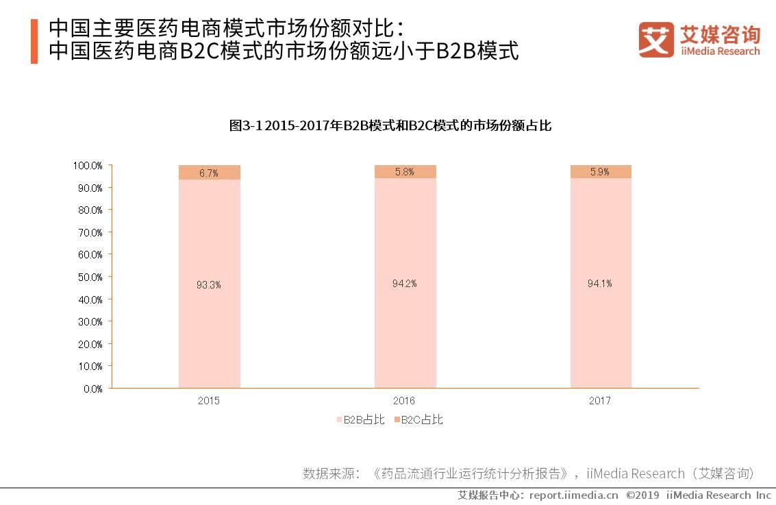 中国主要医药电商模式市场份额对比:中国医药电商B2C模式的市场份额远小于B2B模式