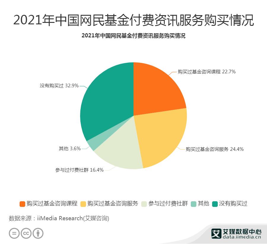 24.4%网民购买过基金咨询服务