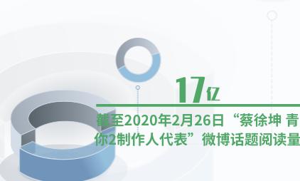 """综艺行业数据分析:截至2020年2月26日""""蔡徐坤 青你2制作人代表""""微博话题阅读量为17亿"""