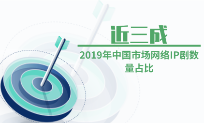 电视剧行业数据分析:2019年中国市场网络IP剧数量占比近三成
