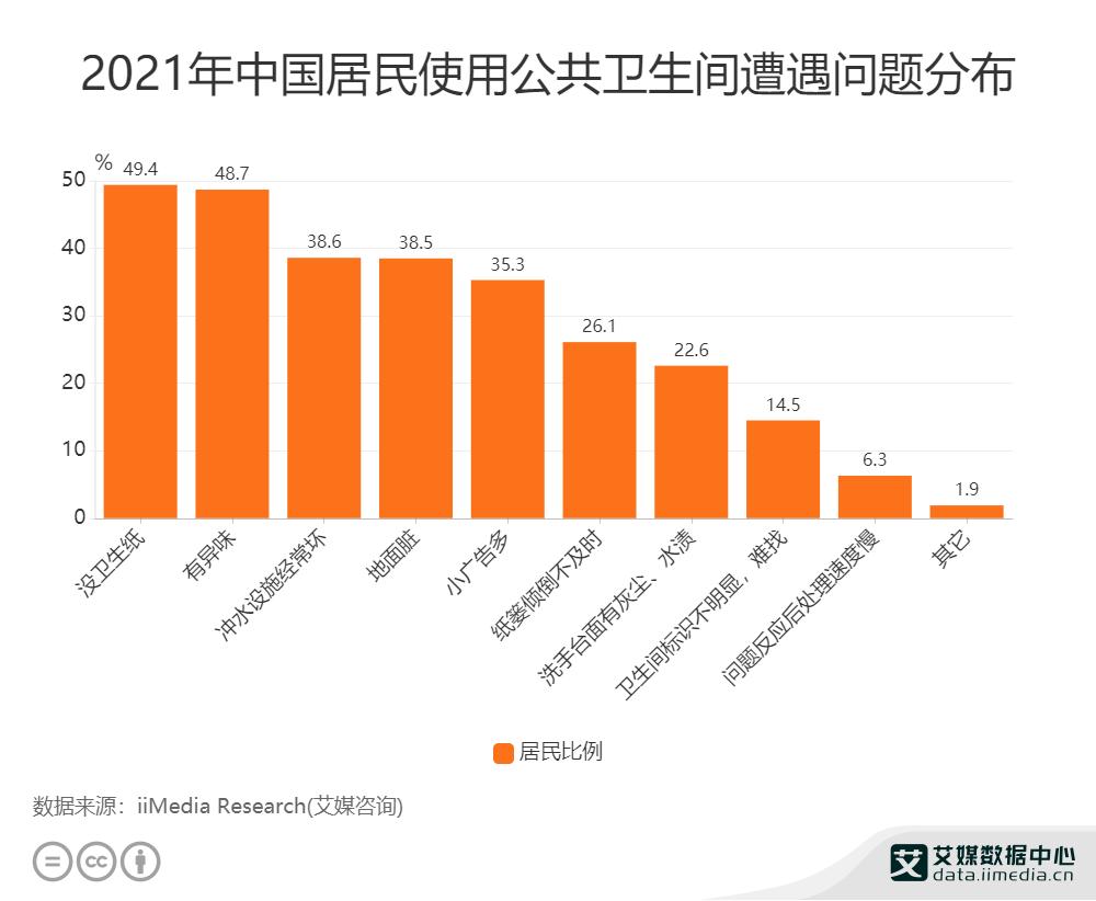 2021年中国居民使用公共卫生间遭遇问题分布