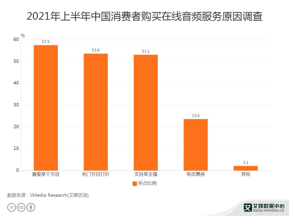 2021年上半年中国消费者购买在线音频服务原因调查