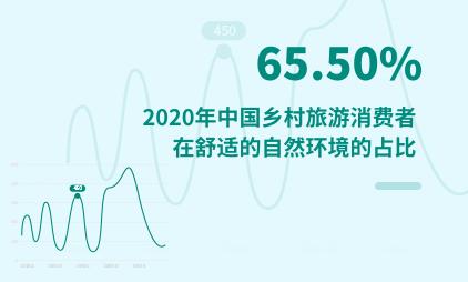 旅游行业数据分析:2020年中国乡村旅游消费者看重舒适的自然环境的占比为65.50%
