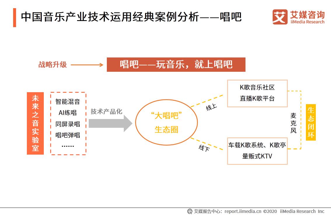 中国音乐产业技术运用经典案例分析——唱吧