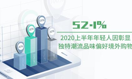 跨境电商数据分析:2020上半年52.1%年轻人因彰显独特潮流品味偏好境外购物