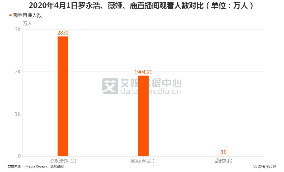 2020年4月1日罗永浩、薇娅、鹿直播间观看人数对比