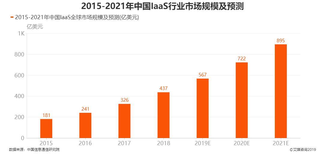 2015-2021年中国IaaS全球市场规模及预测