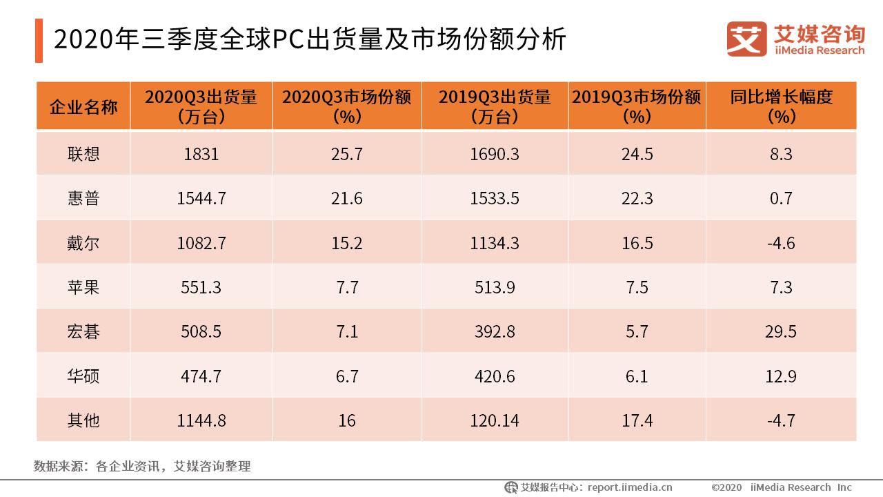 2020年三季度全球PC出货量及市场份额分析
