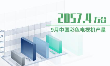 家电行业数据分析:2020年9月中国彩色电视机产量为2057.4万台