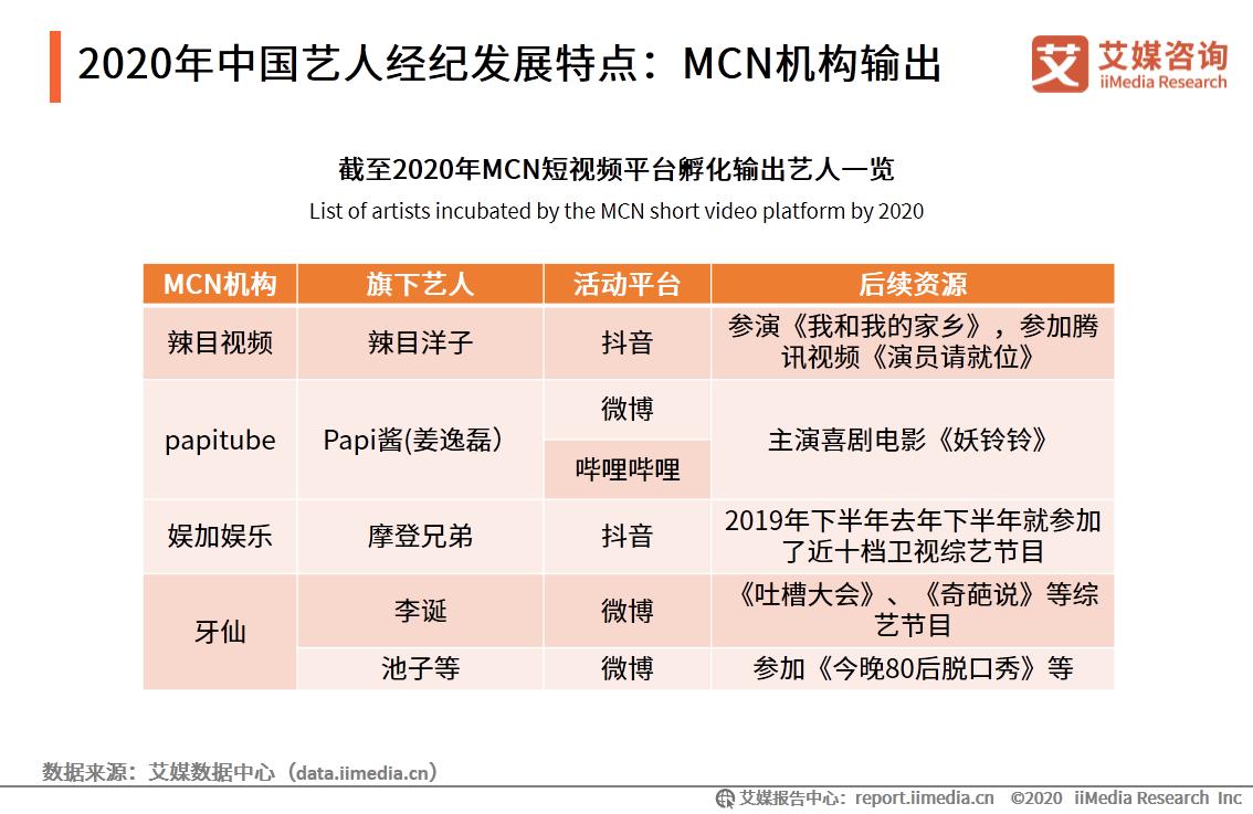 2020年中国艺人经纪发展特点:MCN机构输出