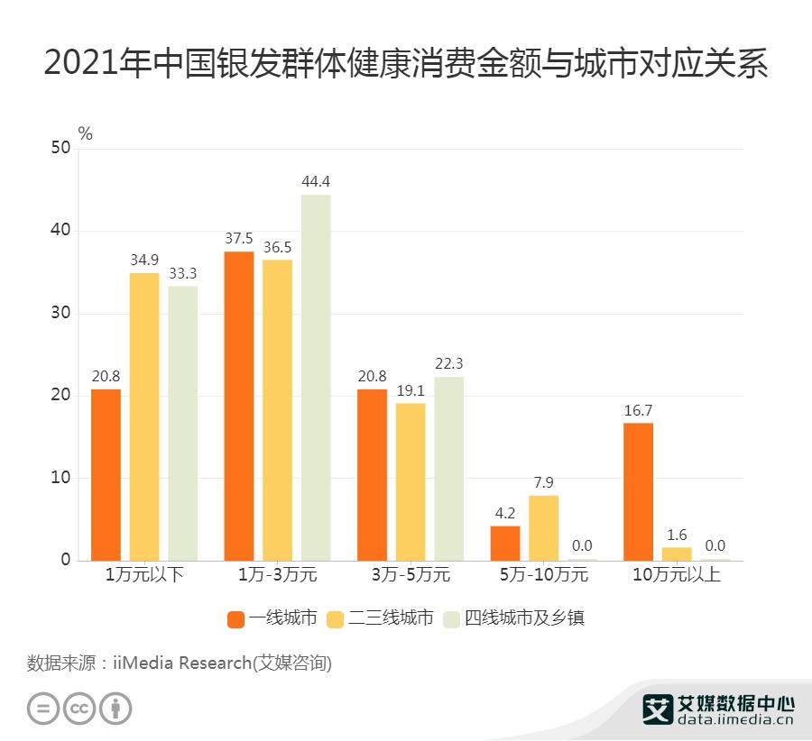 一线城市有16.7%老年群体健康消费额超过10万元
