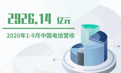 通信行业数据分析:2020年1-9月中国电信营收2926.14亿元