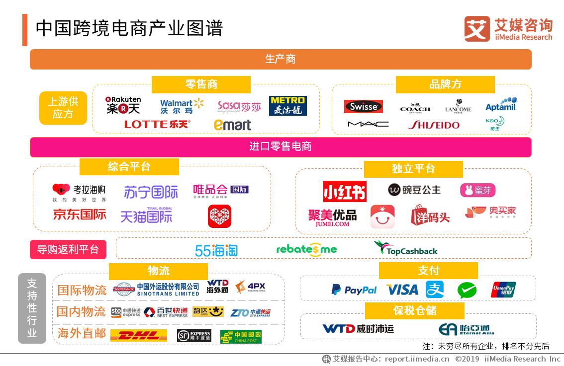 中国跨境电商产业图谱