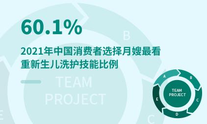 母婴行业数据分析:2021年中国60.1%消费者选择月嫂最看重新生儿洗护技能