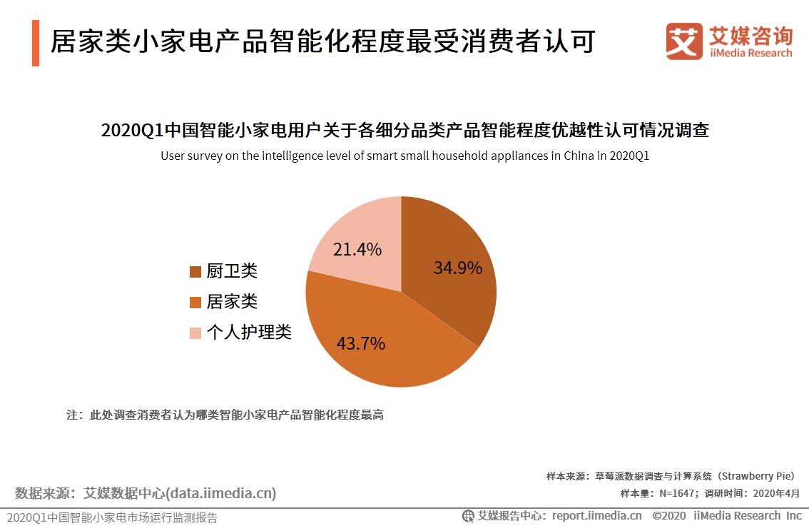 2020Q1中国智能小家电用户关于各细分品类产品智能程度优越性认可