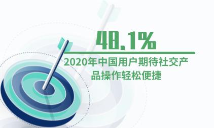 移动社交行业数据分析:2020年中国48.1%用户期待社交产品操作轻松便捷