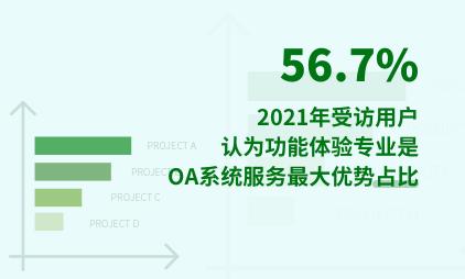 OA行业数据分析:2021年56.7%受访用户认为功能体验专业是OA系统服务最大优势