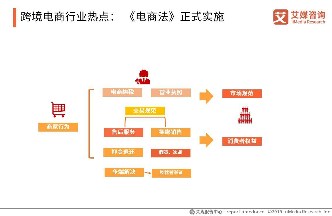 跨境电商行业热点: 《电商法》正式实施
